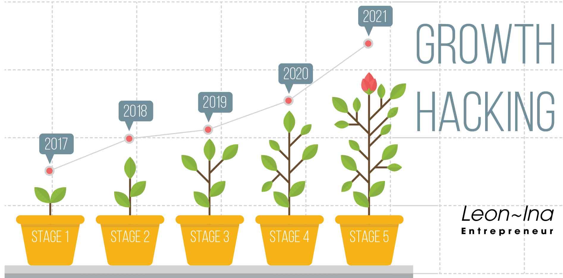 Growth Hacking: Công thức tăng trưởng đột phá cho startup (Phần 1)
