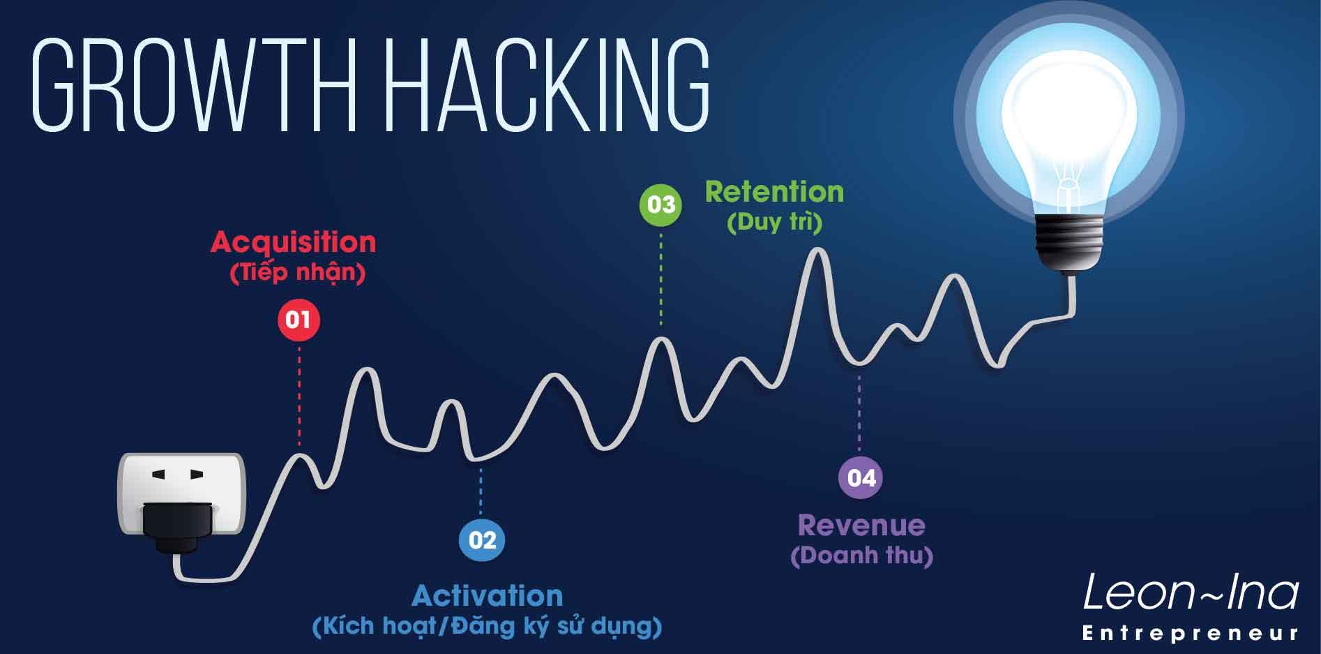 Growth Hacking: Công thức tăng trưởng đột phá cho startup (Phần 2)