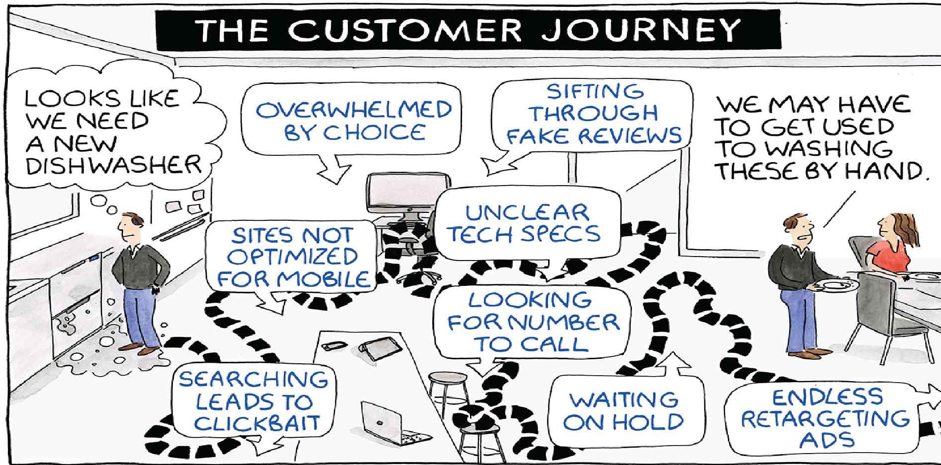 Xây dựng bản đồ hành trình trải nghiệm khách hàng – Customer Journey