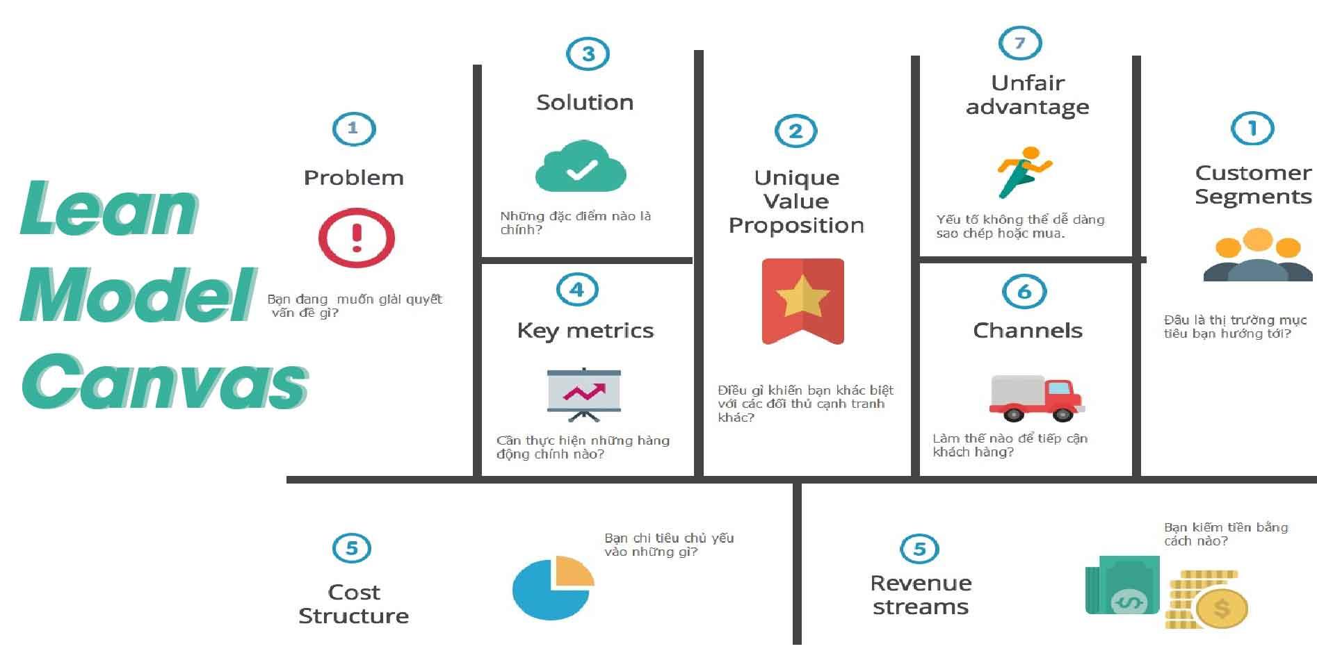 Khởi nghiệp tinh gọn Lean Startup và Mô hình Lean model canvas, Phần 2