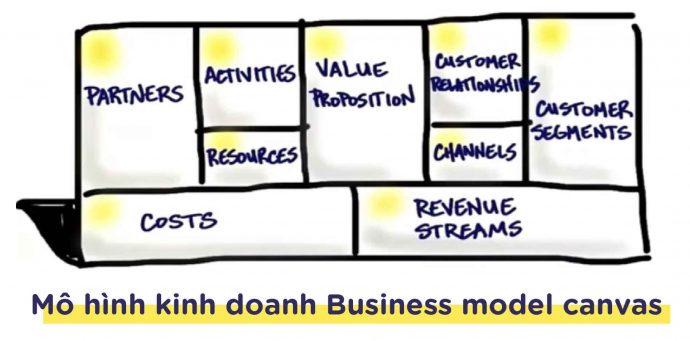 mô hình kinh doanh